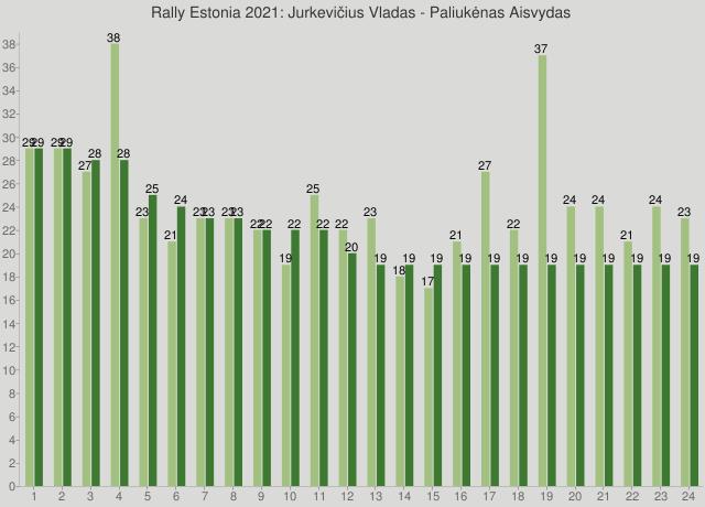 Rally Estonia 2021: Jurkevičius Vladas - Paliukėnas Aisvydas