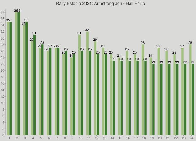 Rally Estonia 2021: Armstrong Jon - Hall Philip