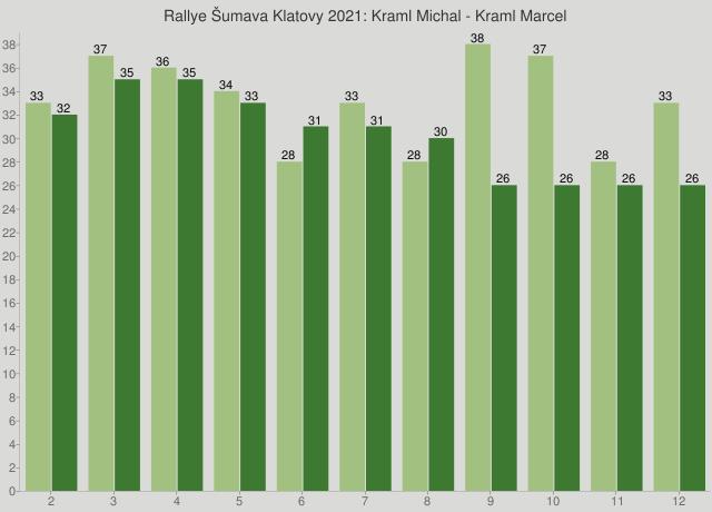 Rallye Šumava Klatovy 2021: Kraml Michal - Kraml Marcel