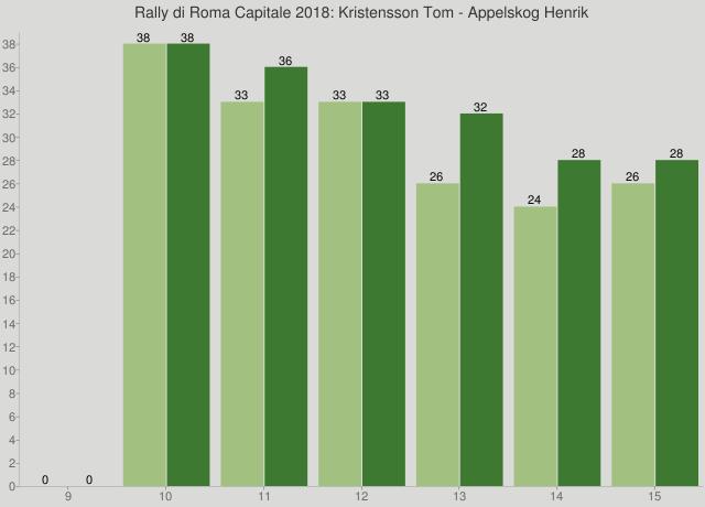 Rally di Roma Capitale 2018: Kristensson Tom - Appelskog Henrik