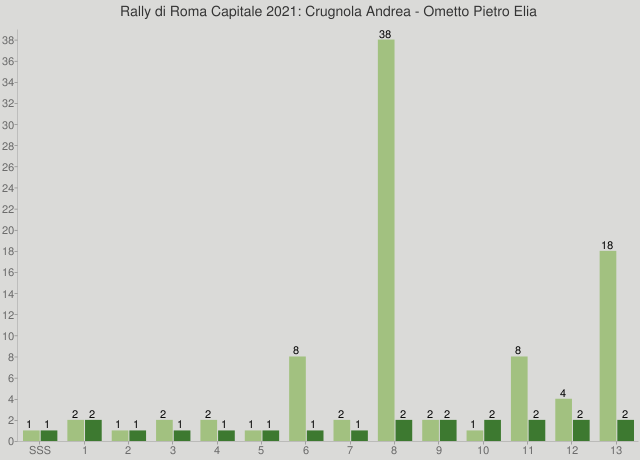 Rally di Roma Capitale 2021: Crugnola Andrea - Ometto Pietro Elia