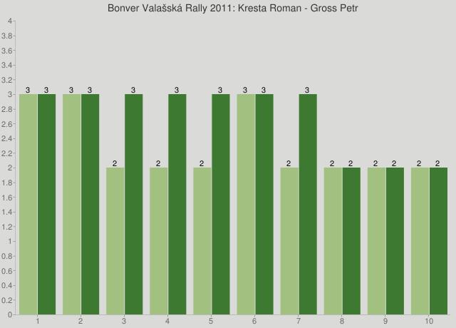 Bonver Valašská Rally 2011: Kresta Roman - Gross Petr