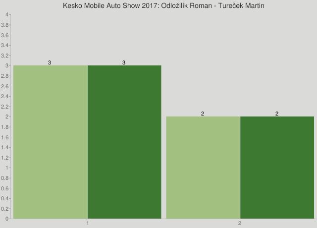 Kesko Mobile Auto Show 2017: Odložilík Roman - Tureček Martin