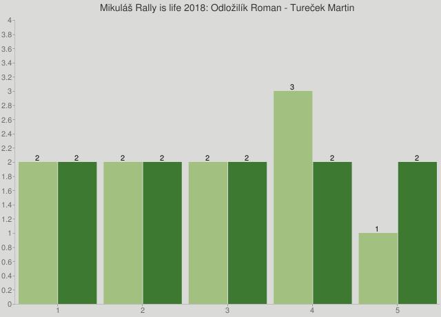 Mikuláš Rally is life 2018: Odložilík Roman - Tureček Martin