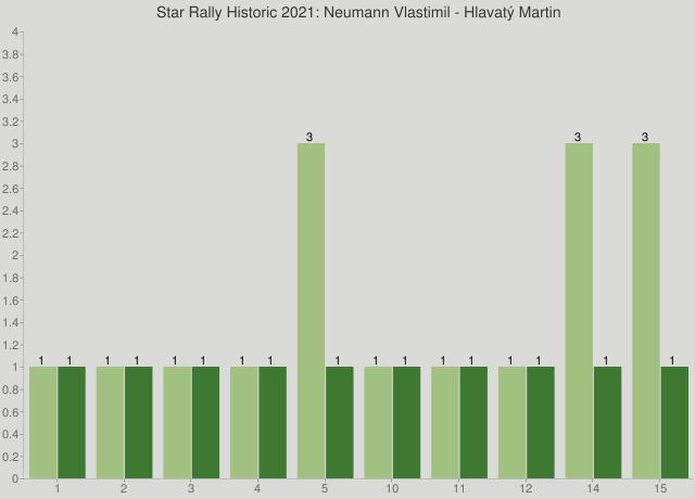 Star Rally Historic 2021: Neumann Vlastimil - Hlavatý Martin