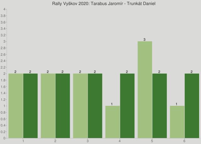 Rally Vyškov 2020: Tarabus Jaromír - Trunkát Daniel