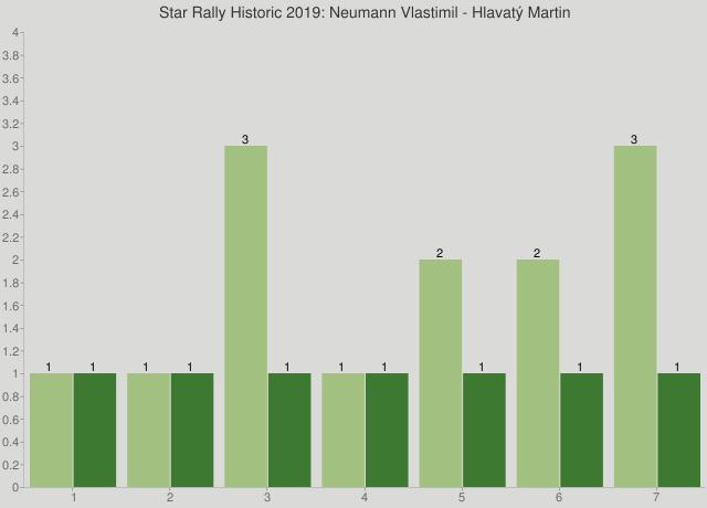 Star Rally Historic 2019: Neumann Vlastimil - Hlavatý Martin