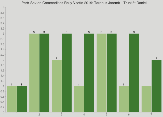 Partr-Sev.en Commodities Rally Vsetín 2019: Tarabus Jaromír - Trunkát Daniel