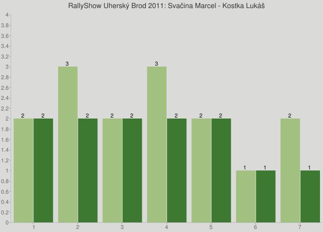 RallyShow Uherský Brod 2011: Svačina Marcel - Kostka Lukáš
