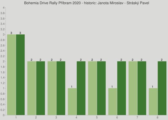 Bohemia Drive Rally Příbram 2020 - historic: Janota Miroslav - Stráský Pavel
