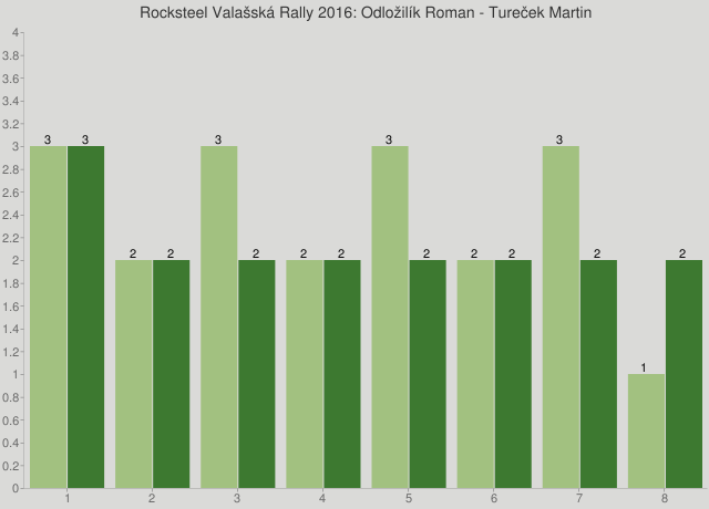 Rocksteel Valašská Rally 2016: Odložilík Roman - Tureček Martin