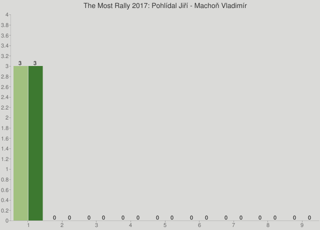 The Most Rally 2017: Pohlídal Jiří - Machoň Vladimír