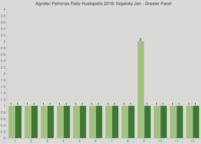 Agrotec Petronas Rally Hustopeče 2018: Kopecký Jan - Dresler Pavel
