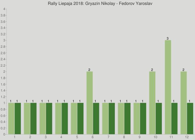 Rally Liepaja 2018: Gryazin Nikolay - Fedorov Yaroslav