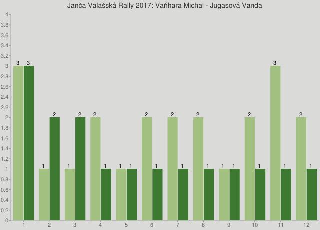 Janča Valašská Rally 2017: Vaňhara Michal - Jugasová Vanda