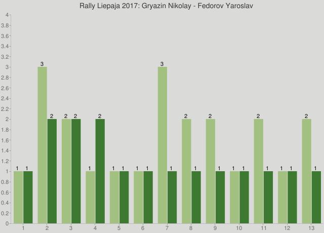 Rally Liepaja 2017: Gryazin Nikolay - Fedorov Yaroslav