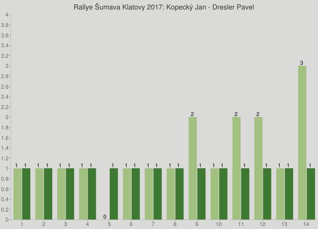 Rallye Šumava Klatovy 2017: Kopecký Jan - Dresler Pavel