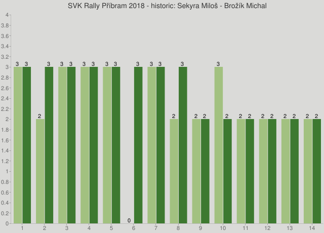 SVK Rally Příbram 2018 - historic: Sekyra Miloš - Brožík Michal