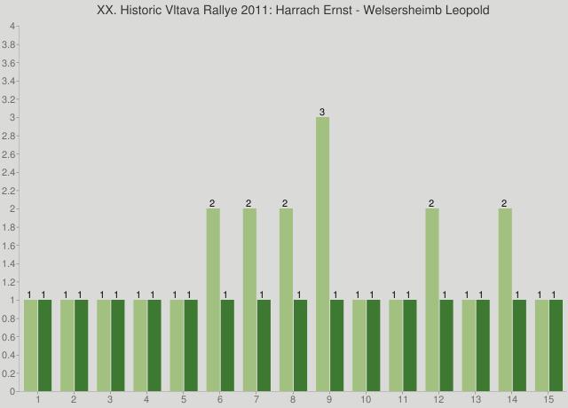 XX. Historic Vltava Rallye 2011: Harrach Ernst - Welsersheimb Leopold