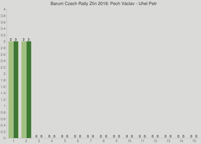 Barum Czech Rally Zlín 2018: Pech Václav - Uhel Petr