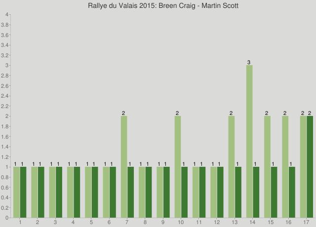 Rallye du Valais 2015: Breen Craig - Martin Scott