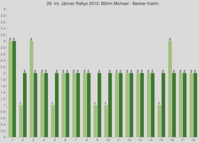 29. Int. Jänner Rallye 2012: Böhm Michael - Becker Katrin