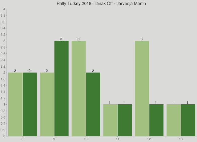 Rally Turkey 2018: Tänak Ott - Järveoja Martin