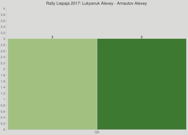 Rally Liepaja 2017: Lukyanuk Alexey - Arnautov Alexey