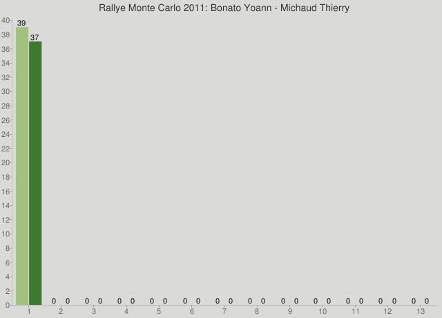 Rallye Monte Carlo 2011: Bonato Yoann - Michaud Thierry