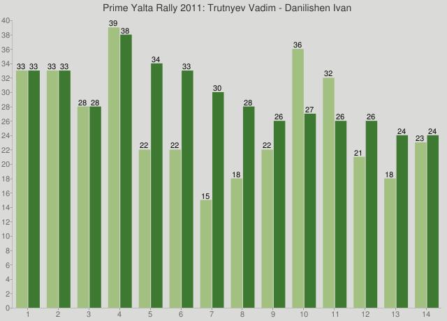 Prime Yalta Rally 2011: Trutnyev Vadim - Danilishen Ivan