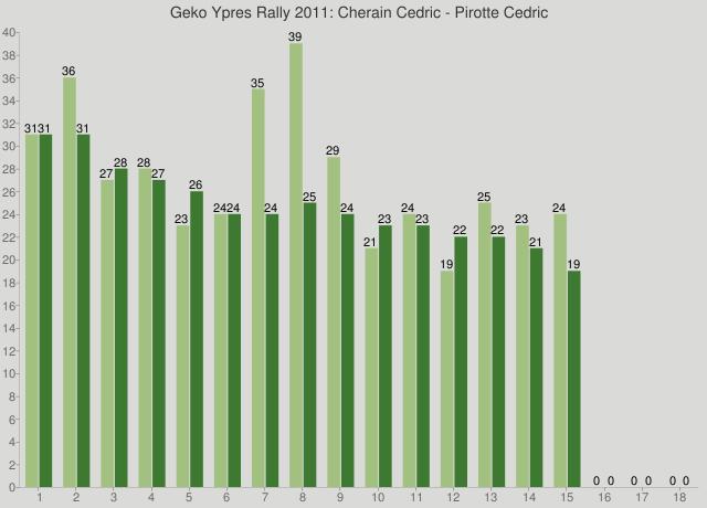 Geko Ypres Rally 2011: Cherain Cedric - Pirotte Cedric
