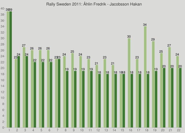Rally Sweden 2011: Åhlin Fredrik - Jacobsson Hakan