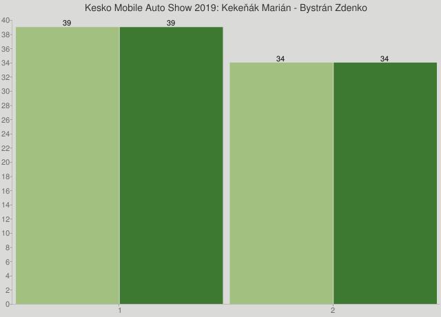 Kesko Mobile Auto Show 2019: Kekeňák Marián - Bystrán Zdenko