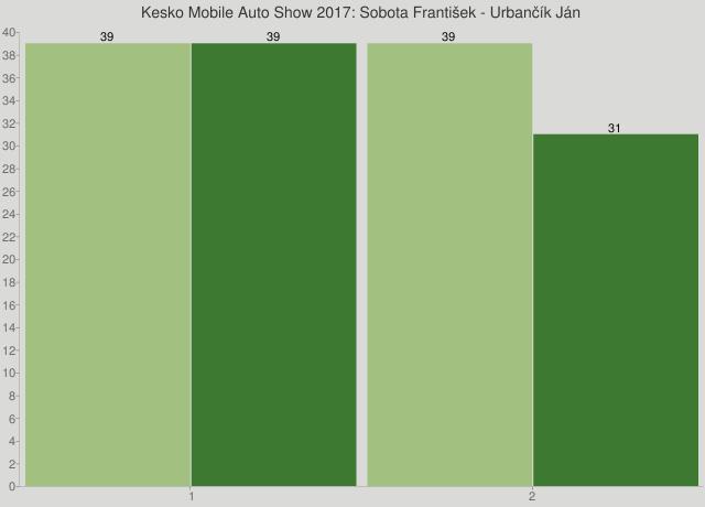 Kesko Mobile Auto Show 2017: Sobota František - Urbančík Ján