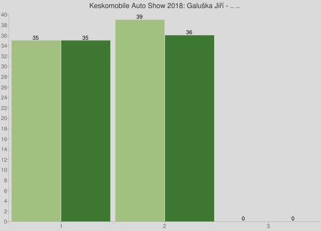 Keskomobile Auto Show 2018: Galuška Jiří - .. ..