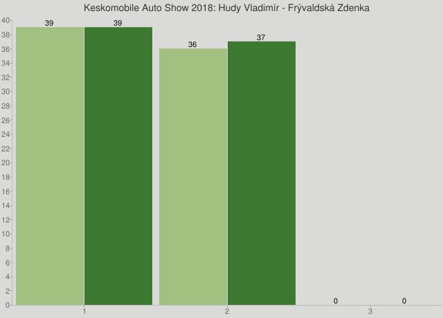 Keskomobile Auto Show 2018: Hudy Vladimír - Frývaldská Zdenka