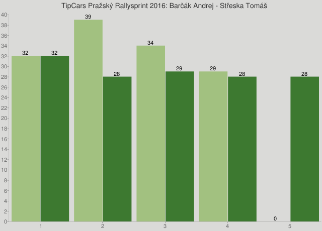 TipCars Pražský Rallysprint 2016: Barčák Andrej - Střeska Tomáš