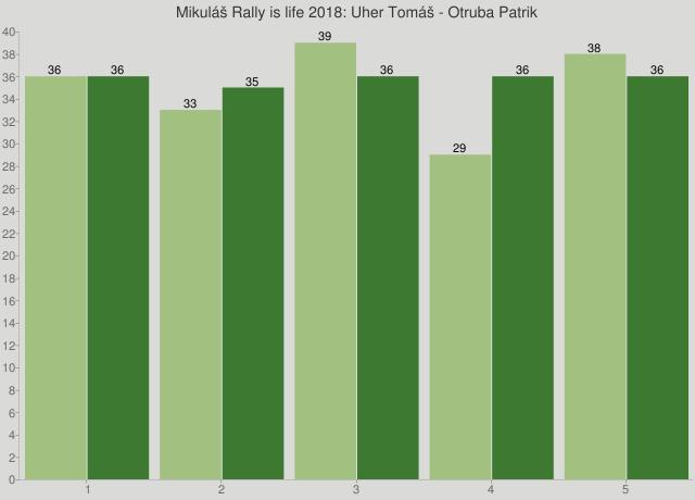 Mikuláš Rally is life 2018: Uher Tomáš - Otruba Patrik