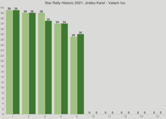 Star Rally Historic 2021: Jirátko Karel - Valach Ivo