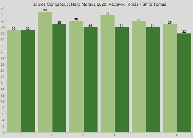 Futures Contproduct Rally Morava 2020: Václavík Tomáš - Šmíd Tomáš
