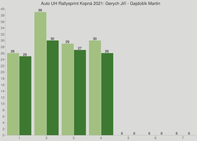 Auto UH Rallysprint Kopná 2021: Gerych Jiří - Gajdošík Martin