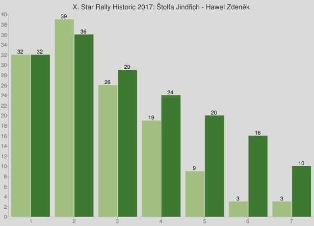X. Star Rally Historic 2017: Štolfa Jindřich - Hawel Zdeněk