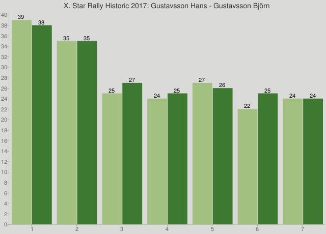 X. Star Rally Historic 2017: Gustavsson Hans - Gustavsson Björn