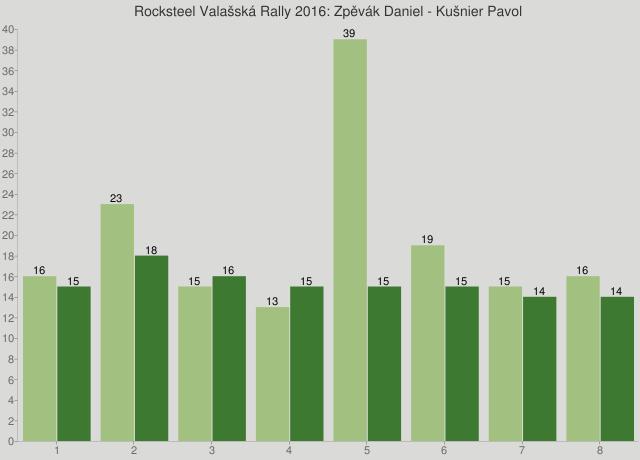 Rocksteel Valašská Rally 2016: Zpěvák Daniel - Kušnier Pavol
