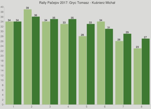 Rally Pačejov 2017: Gryc Tomasz - Kuśnierz Michał