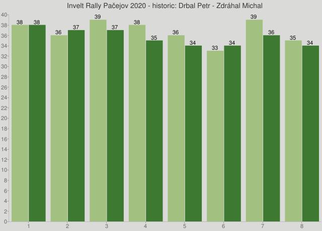 Invelt Rally Pačejov 2020 - historic: Drbal Petr - Zdráhal Michal