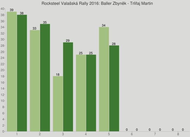 Rocksteel Valašská Rally 2016: Baller Zbyněk - Trlifaj Martin