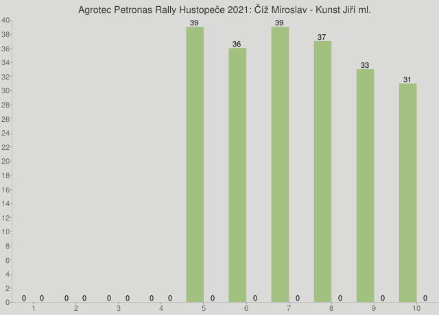 Agrotec Petronas Rally Hustopeče 2021: Číž Miroslav - Kunst Jiří ml.
