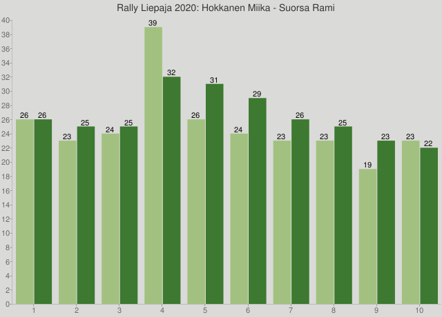 Rally Liepaja 2020: Hokkanen Miika - Suorsa Rami