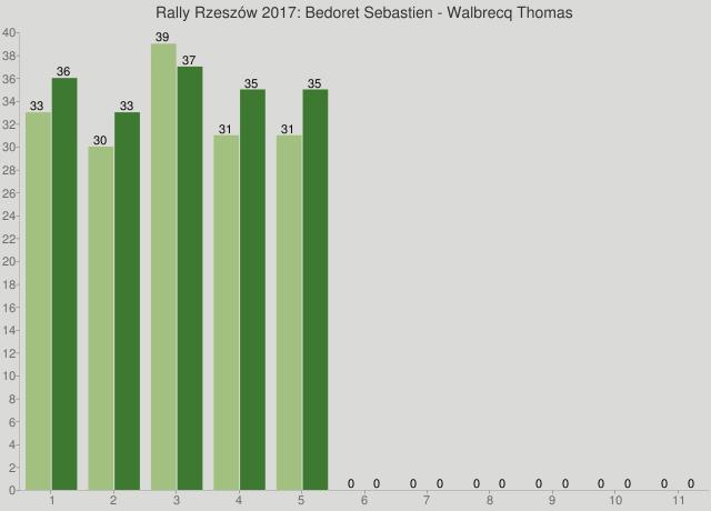 Rally Rzeszów 2017: Bedoret Sebastien - Walbrecq Thomas